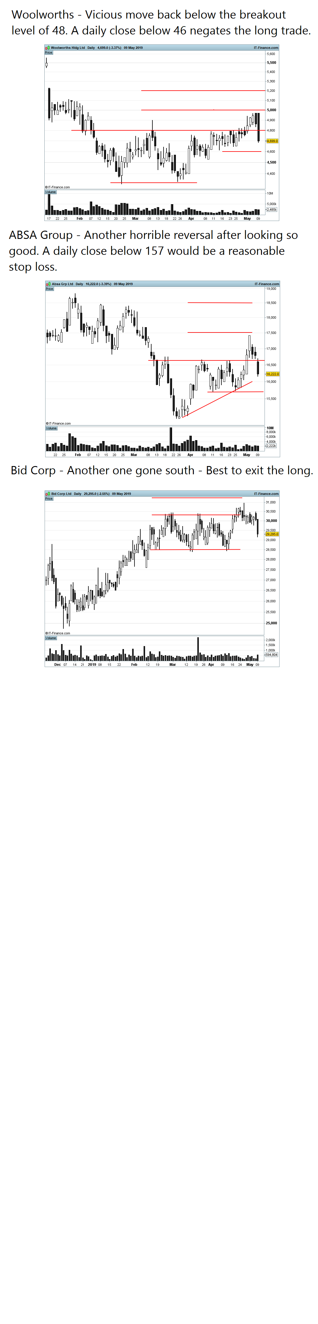 Charts of Interest 10 May 2019 WHL, ABG & BID